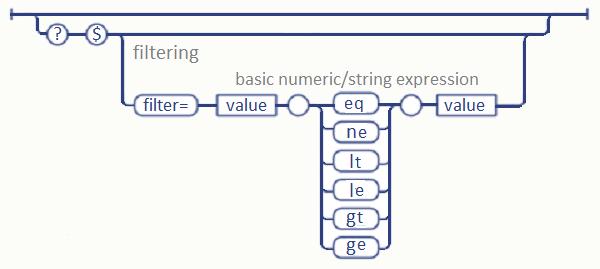 $filter Syntax